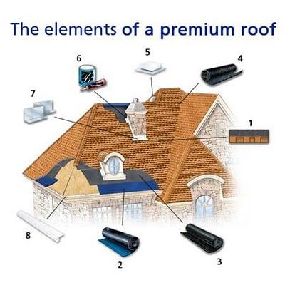 premium roof diagram