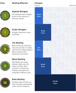 Roof replacement cost guide infographic
